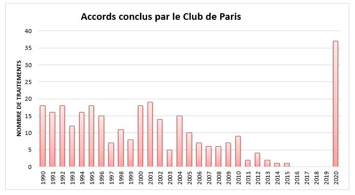 accords conclus par le Club de Paris 2020