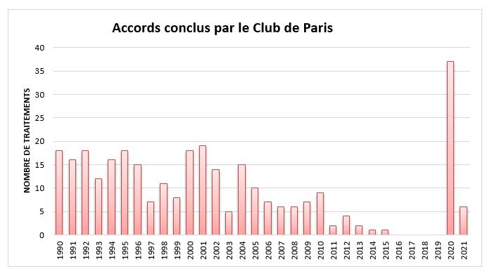 Accords conclus par le Club de Paris 2021