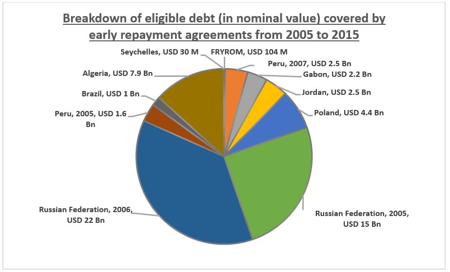 Breakdown of eligible debt (in nominal value) covered by early repayment agreements from 2005 to 2015