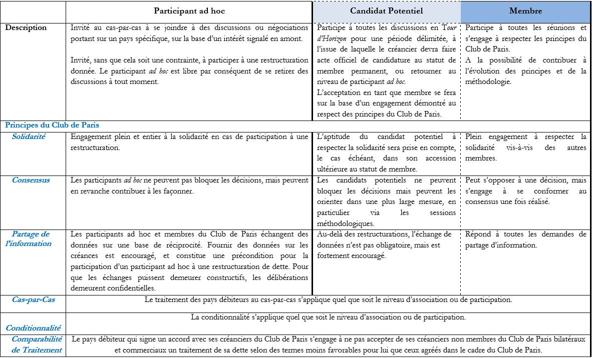 Participants adhoc et les 6 principes