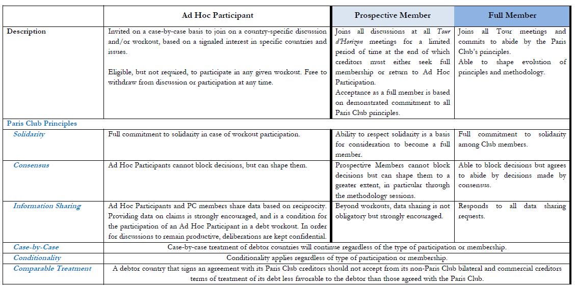 Ad Hoc Participants & 6 principles