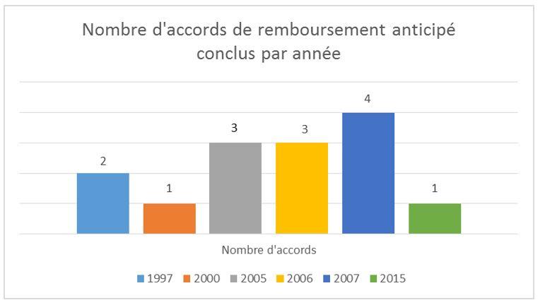 Nombre d'accords de remboursement anticipé conclus par année