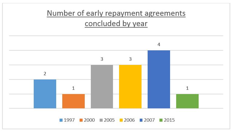 Number of early repayments agreements concluded by year