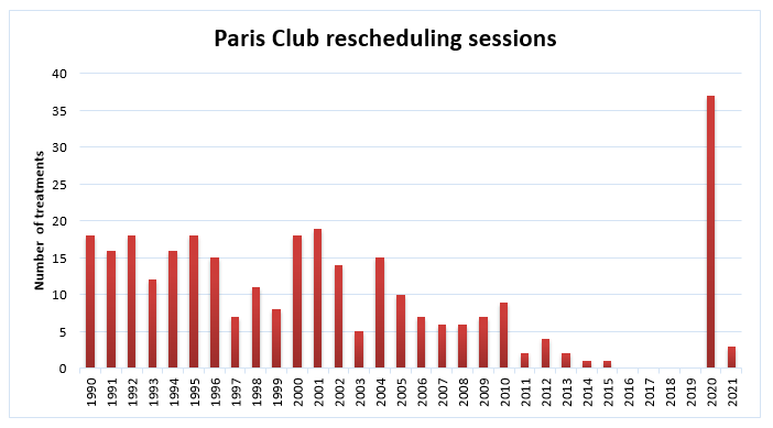 Paris Club rescheduling sessions 2021