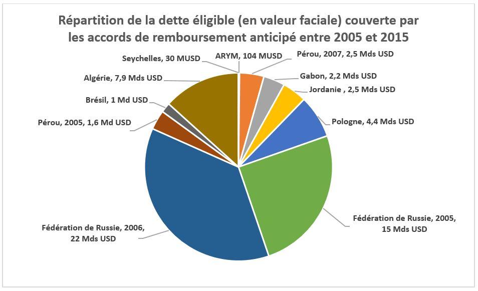 Répartition de la dette éligible (en valeur faciale) couverte par les accords de remboursement anticipé entre 2005 et 2015